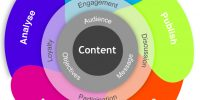 CONTENT PROMOTION STRATEGY TO INCREASE YOUR TRAFFIC